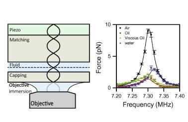acoustic-force-spectroscopy-methods