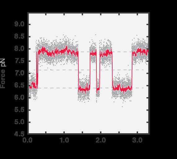 Constant force measurements