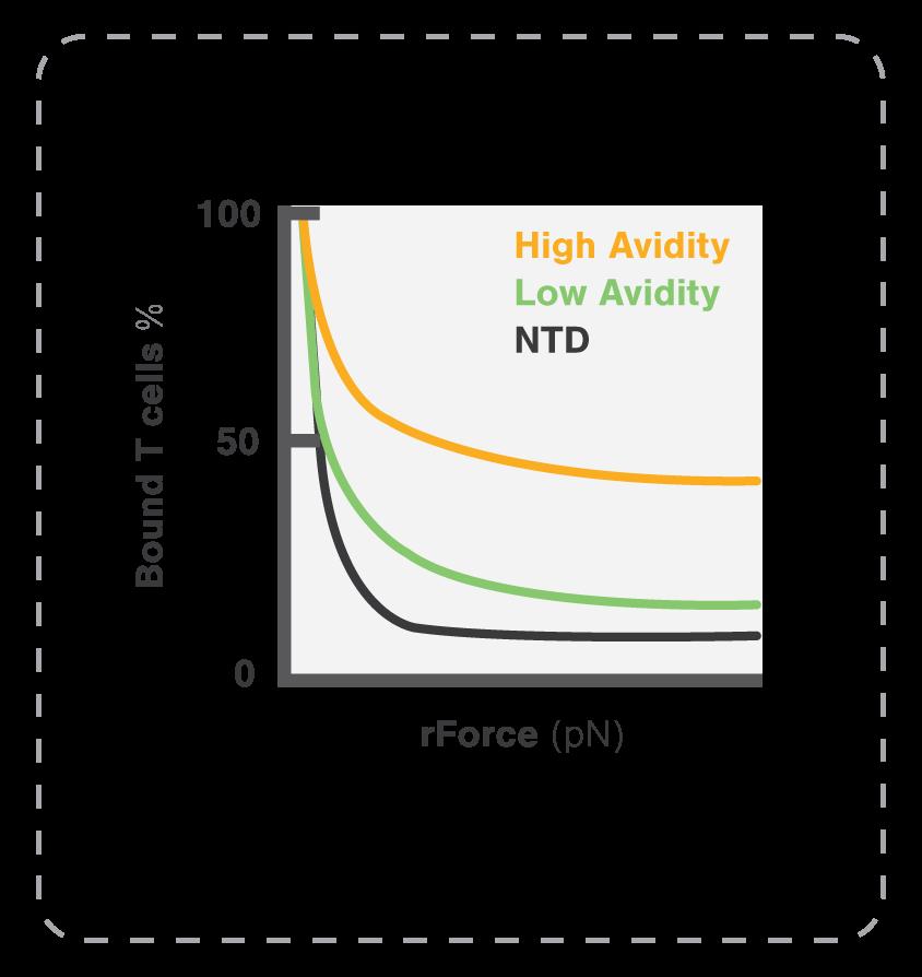 Avidity curves