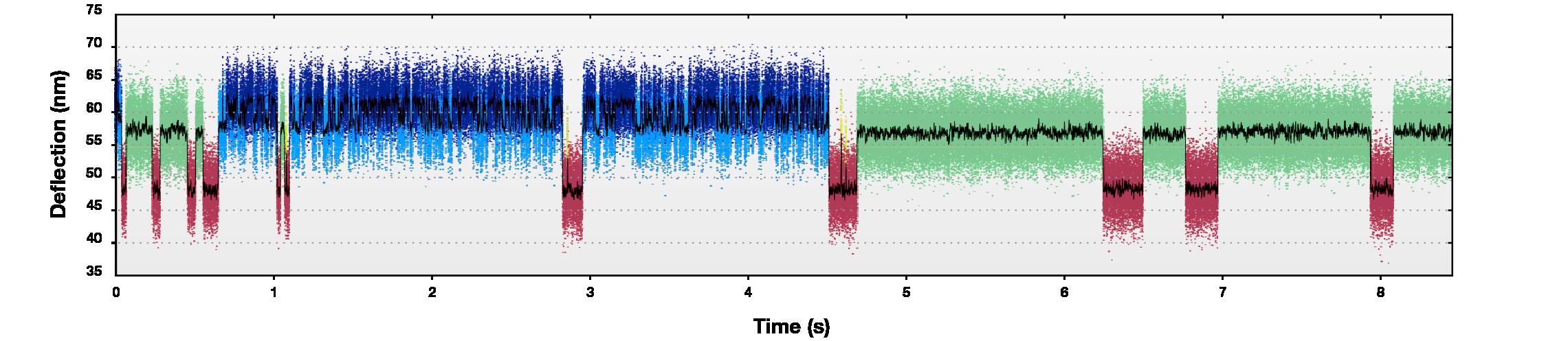 microfluidics protein unfolding